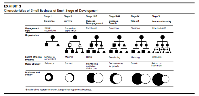 five stages of international development