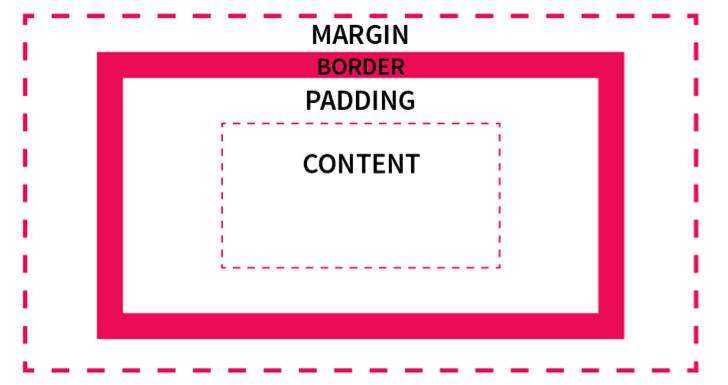 CSS Margin Spacing