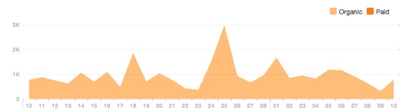 Facebook Insights - organic vs paid reach