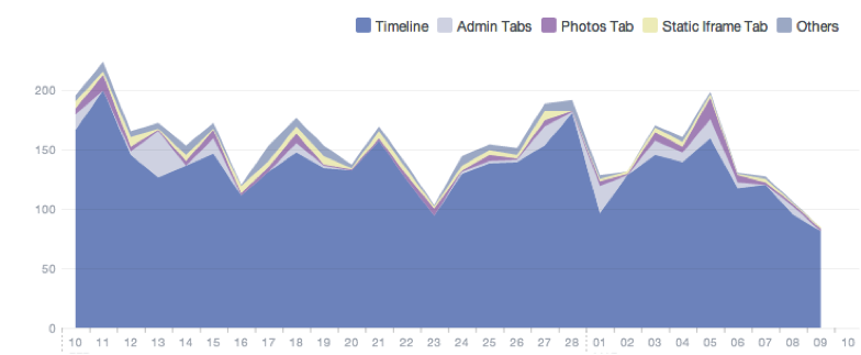 Facebook Insights - visits