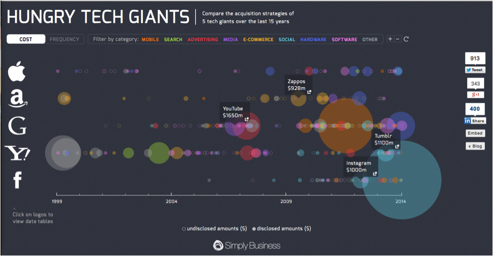 Diversifying content - Simply Business Interactive Data Visualization