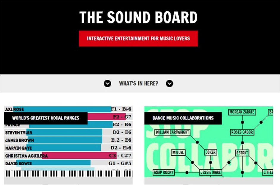 the sound boards resource center